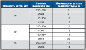 Kamin Gaskessel. Funktionen der Auspuffrohre. Edelstahlkonstruktion