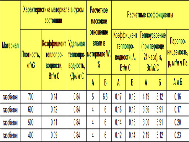 газобетонные блоки коэффициент теплопроводности