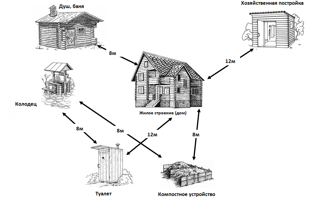 Расстояние от бани до дома пожарные. Размещение бани на участке: требования и правила