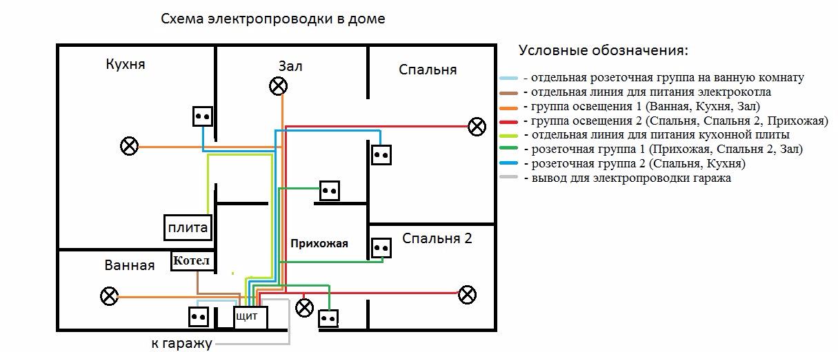 Varianten der offenen Verkabelung in einem Holzhaus. Wir führen den ...