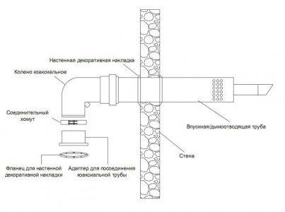 Koaxialkesselanforderungen. Interne und externe Systeme ...